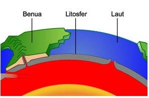 Definisi Litosfer dan Pengertiannya