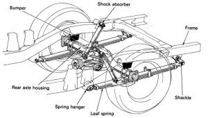 Fungsi Axle Shaft pada Kendaraan
