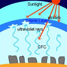 Fungsi dan Manfaat Lapisan Ozon